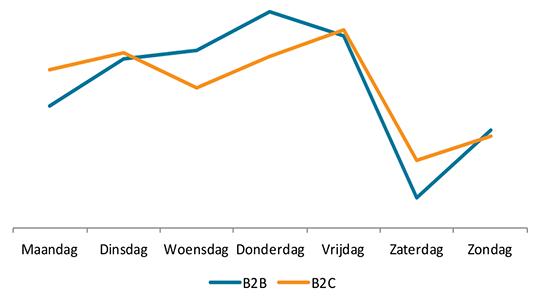 Beste verzenddag: B2B vs. B2C
