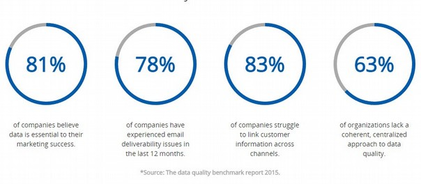 Datakwaliteit
