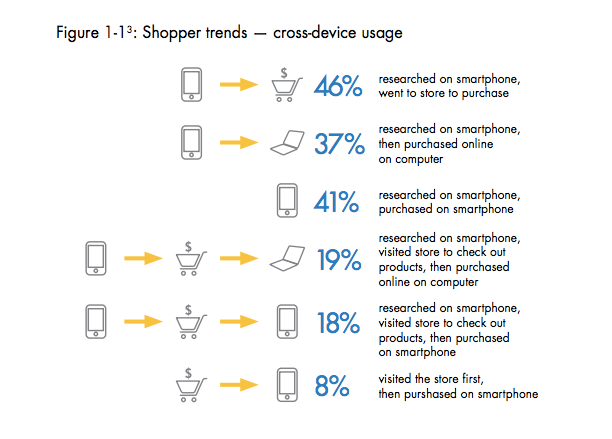 shopper trends