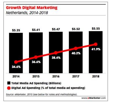 Groei digitalmarking-budget